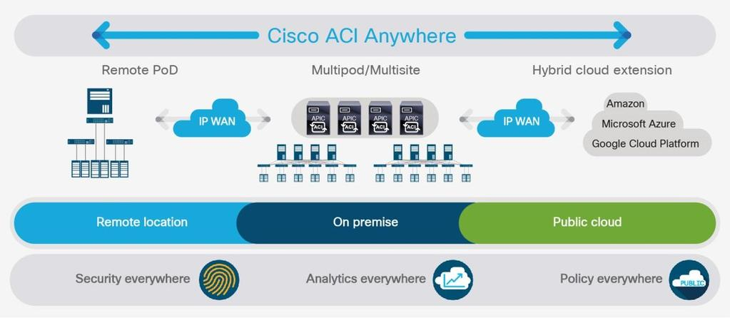Contents Cisco and/or its affiliates  All rights reserved  This
