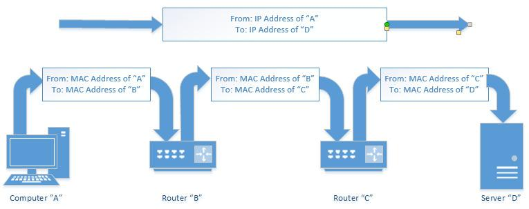 devices cannot efficiently route traffic using MAC addresses because they: o Are not grouped