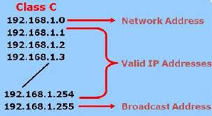 Network Addressing (continued) Subnet address o Network is identified by the first, or first few, octets o A TCP/IP host must have a nonzero