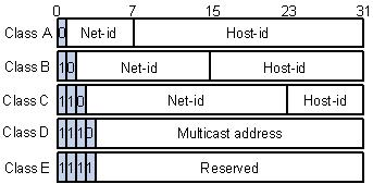 IP Addressing An IP address has 32 bits divided into four octets To make the address easier to read, people use decimal numbers to
