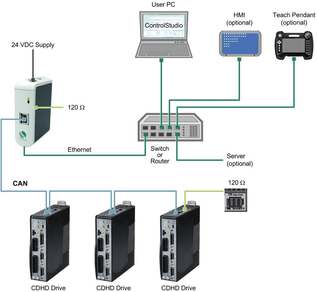 Softmc 3 Installation Guide Multi Axis Motion Controller Document Can Bus Network Diagram Procedure 43 Connecting And Cdhd Canopen Models Be Sure To Use Shielded Cat