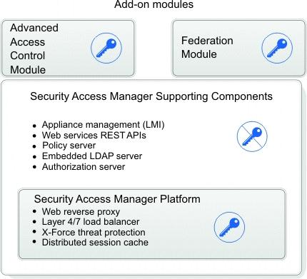 IBM Security Access Manager Version June Administration topics IBM - PDF