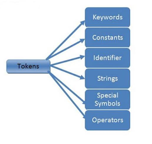 Tokens in