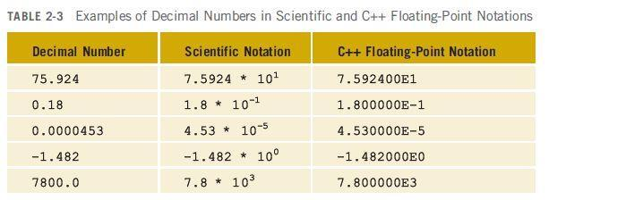 Floating-Point Data Types C++ uses scientific notation