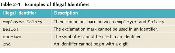 Legal and Illegal Identifiers The following are legal