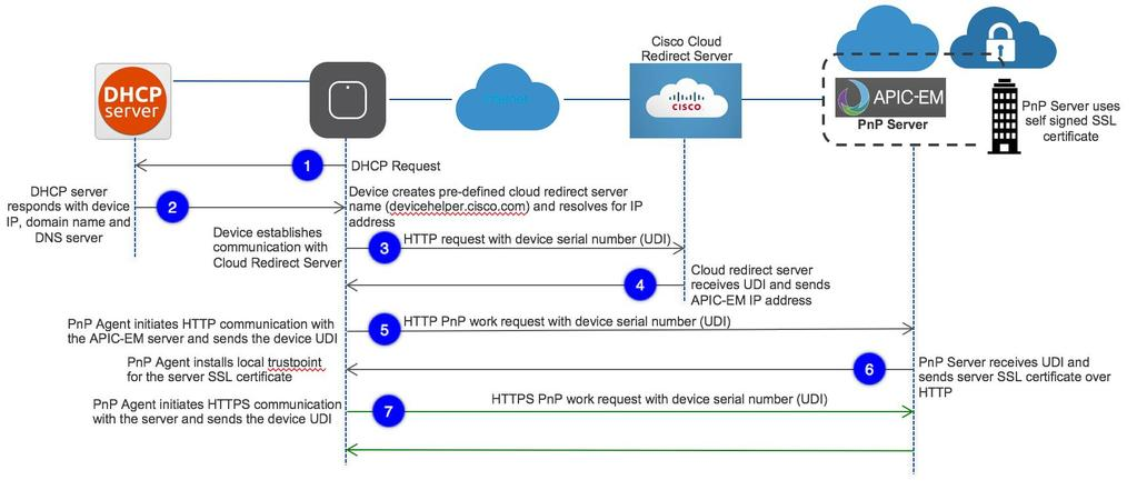 Cisco Mobility Express Deployment Guide Release PDF