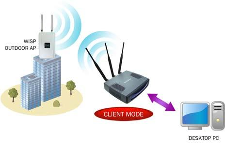 In this mode, the AP will act as a central hub for different Wireless LAN clients. Some hotsports APs requires 802.