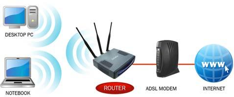 In this mode, AP will act as a WLAN card to connect with remote AP. Users can connect PC or local LAN to the Ethernet port of the client mode AP.