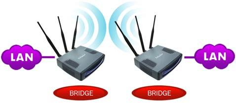 The bridge mode is connected by using either the WDS (Wireless Distributed System) or ADHOC topology. 05.