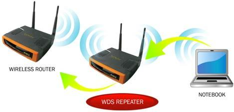 The advantage of the universal repeater is that the remote device does not need to have WDS function and may not need to be the same brand or make.