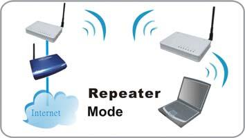Repeater You will be able to repeat the wireless signal of the root access point.