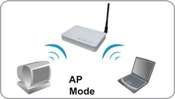 ABOUT THE OPERATION MODES This device provides four operational applications with AP, Bridge, Client (Ad-hoc), Client (Infrastructure) and Repeater modes, which are mutually exclusive.
