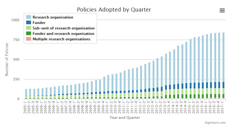 NRF OA Mandate - Open Access Policies: Global Outlook Link: Statement on Open Access
