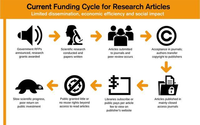 A Closed Research Model