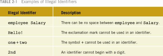 Legal and Illegal Identifiers Simple Data Types The following are legal identifiers in C++: first conversion payrate