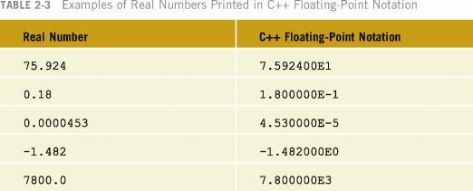 Floating-Point Data Types C++ uses scientific notation to represent real numbers (floating-point notation) Arithmetic Operators C++ Operators + addition - subtraction * multiplication / division %