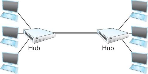 Ethernet - Physical Properties Fig. 2.24 Ethernet hub With 10/100BaseT a hub (multiway repeater) is used to connect hosts and segments.