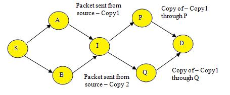 2670 shown in Fig-2. If in the path from source to the destination, were there two paths meeting at a node, the copy arriving second will not be sent further.