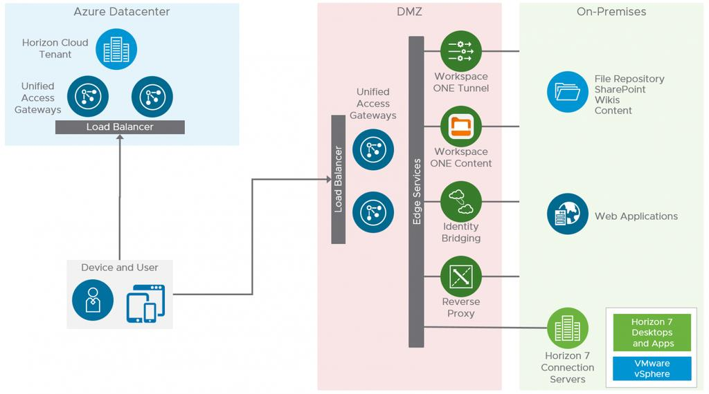 Figure: VMware Unified Access Gateway Logical Architecture Design decisions: Unified Access Gateway was deployed as part of Horizon Cloud Service on Microsoft Azure to provide external access for