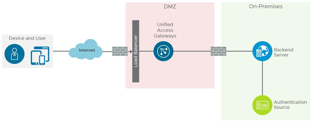 Figure: Unified Access Gateway Pass-Through Authentication Figure: Unified Access Gateway Two-Factor Authentication Design decision: Because users will authenticate through Workspace ONE and VMware