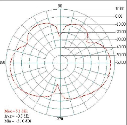 Internal Antenna Pattern E-Plan H-Plan OFTWA External Antenna > General Topology Protocol /