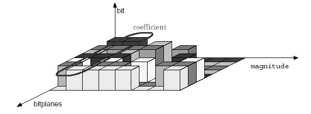 quantization operation. The essence of the set portioning is to first classify the elemental coding units based on their magnitude and then to quantize them in a successive refinement framework.