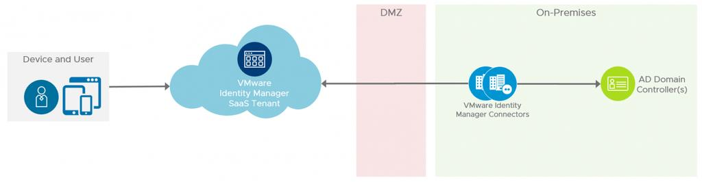 Figure: VMware Identity Manager Logical Architecture The main components of a VMware Identity Manager cloud-based implementation are: VMware Identity Manager tenant Hosted in cloud and runs the main