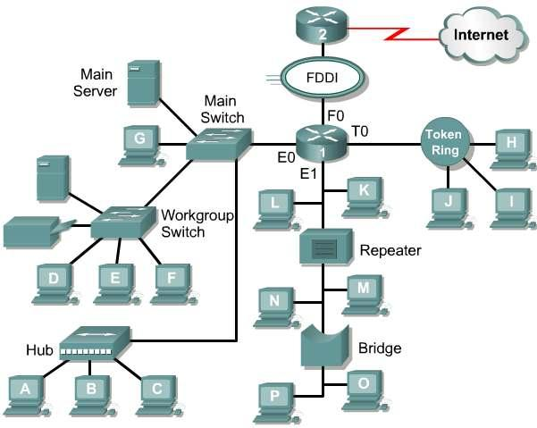 Logical Network topology The logical topology of a network determines how the hosts communicate across the medium: broadcast : each host sends its data to all other hosts on the network medium.