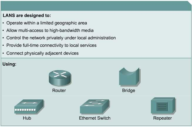Local-area networks (LANs) A network serving a home,