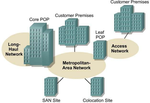Metropolitan-area networks (MANs) A MAN usually