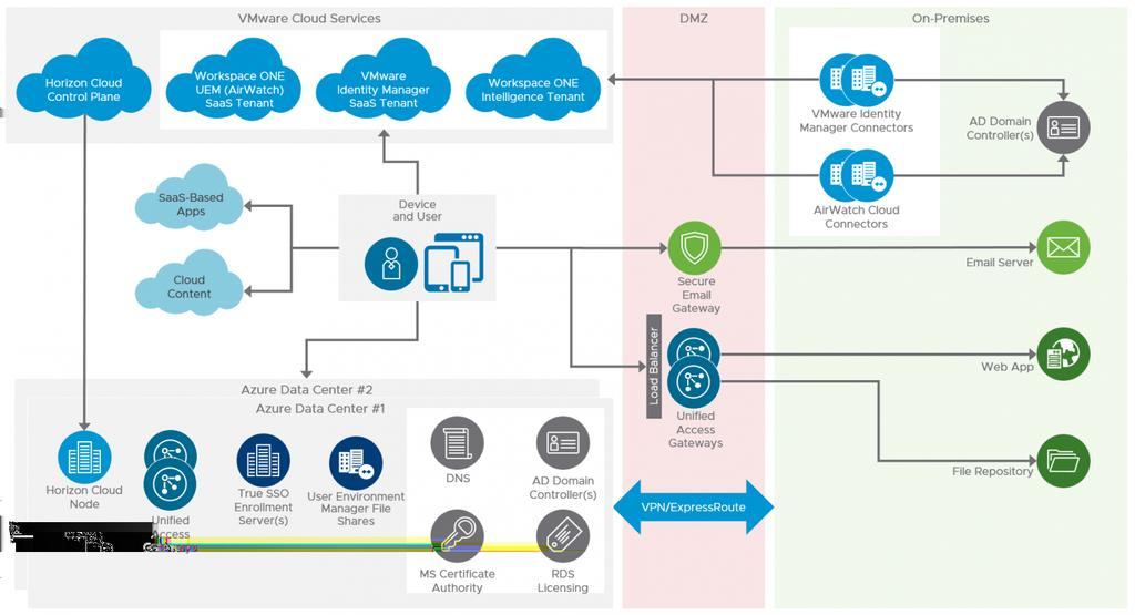 Figure: Sample Logical Architecture of a Workspace ONE Deployment Using Horizon Cloud Service on Microsoft Azure Following is a description of the components shown in the Workspace ONE architecture