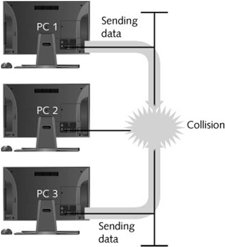 Coordinating transmissions in the shared wireless medium Channel access methods can prevent collisions One way is for devices to listen before sending and use acknowledgement to ensure delivery