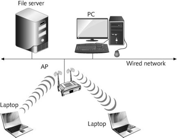 Figure 7-2 The AP as the point of access into a wired network Guide to Wireless Communications, Third Edition 9 Access Points The range of an AP is approximately 115 meters Dynamic rate selection AP