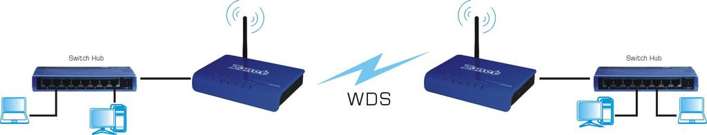 The two ZEW3003 operating in WDS mode do not allow client associations.